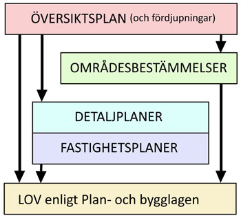 Illustration över planprocessen